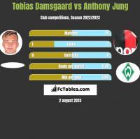 Tobias Damsgaard vs Anthony Jung h2h player stats