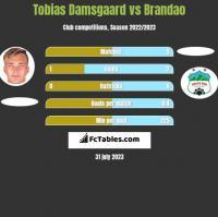 Tobias Damsgaard vs Brandao h2h player stats