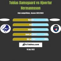 Tobias Damsgaard vs Hjoertur Hermannsson h2h player stats