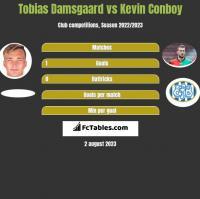 Tobias Damsgaard vs Kevin Conboy h2h player stats