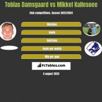 Tobias Damsgaard vs Mikkel Kallesoee h2h player stats