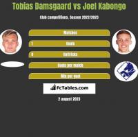 Tobias Damsgaard vs Joel Kabongo h2h player stats