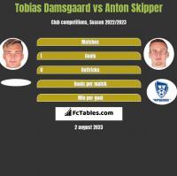 Tobias Damsgaard vs Anton Skipper h2h player stats
