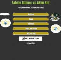 Fabian Rohner vs Alain Nef h2h player stats