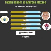 Fabian Rohner vs Andreas Maxsoe h2h player stats