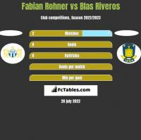 Fabian Rohner vs Blas Riveros h2h player stats