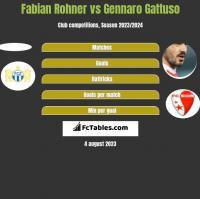 Fabian Rohner vs Gennaro Gattuso h2h player stats