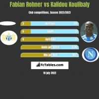 Fabian Rohner vs Kalidou Koulibaly h2h player stats
