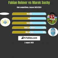 Fabian Rohner vs Marek Suchy h2h player stats