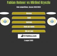 Fabian Rohner vs Mirlind Kryeziu h2h player stats
