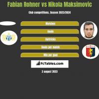 Fabian Rohner vs Nikola Maksimovic h2h player stats