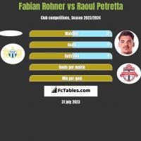 Fabian Rohner vs Raoul Petretta h2h player stats
