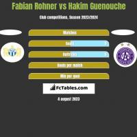 Fabian Rohner vs Hakim Guenouche h2h player stats