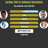 Jordan Tell vs Anthony Goncalves h2h player stats