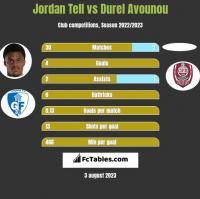 Jordan Tell vs Durel Avounou h2h player stats