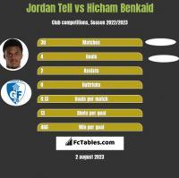 Jordan Tell vs Hicham Benkaid h2h player stats