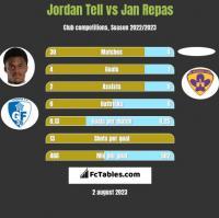 Jordan Tell vs Jan Repas h2h player stats