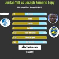 Jordan Tell vs Joseph Romeric Lopy h2h player stats