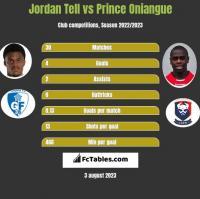 Jordan Tell vs Prince Oniangue h2h player stats