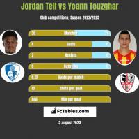 Jordan Tell vs Yoann Touzghar h2h player stats