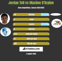 Jordan Tell vs Maxime D'Arpino h2h player stats