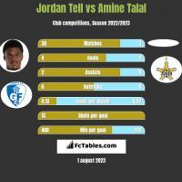 Jordan Tell vs Amine Talal h2h player stats