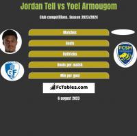 Jordan Tell vs Yoel Armougom h2h player stats