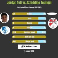 Jordan Tell vs Azzeddine Toufiqui h2h player stats