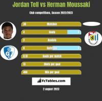 Jordan Tell vs Herman Moussaki h2h player stats
