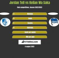 Jordan Tell vs Kelian Wa Saka h2h player stats