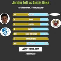 Jordan Tell vs Alexis Beka h2h player stats