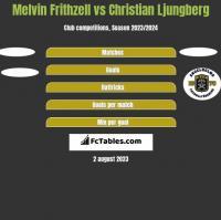 Melvin Frithzell vs Christian Ljungberg h2h player stats