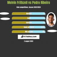 Melvin Frithzell vs Pedro Ribeiro h2h player stats