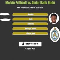 Melvin Frithzell vs Abdul Halik Hudu h2h player stats