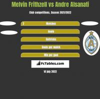 Melvin Frithzell vs Andre Alsanati h2h player stats