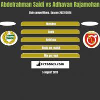 Abdelrahman Saidi vs Adhavan Rajamohan h2h player stats