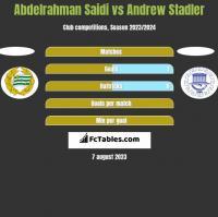 Abdelrahman Saidi vs Andrew Stadler h2h player stats