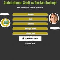 Abdelrahman Saidi vs Dardan Rexhepi h2h player stats