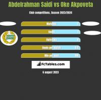 Abdelrahman Saidi vs Oke Akpoveta h2h player stats