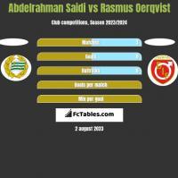 Abdelrahman Saidi vs Rasmus Oerqvist h2h player stats