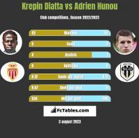 Krepin Diatta vs Adrien Hunou h2h player stats