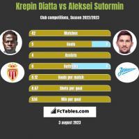 Krepin Diatta vs Aleksei Sutormin h2h player stats