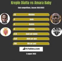 Krepin Diatta vs Amara Baby h2h player stats