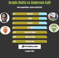 Krepin Diatta vs Anderson Esiti h2h player stats