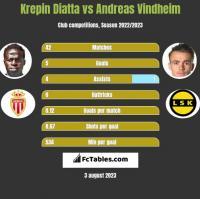 Krepin Diatta vs Andreas Vindheim h2h player stats