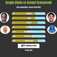Krepin Diatta vs Arnaut Groeneveld h2h player stats