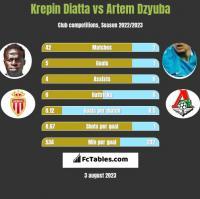 Krepin Diatta vs Artem Dzyuba h2h player stats