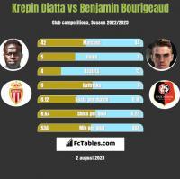 Krepin Diatta vs Benjamin Bourigeaud h2h player stats