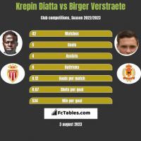 Krepin Diatta vs Birger Verstraete h2h player stats