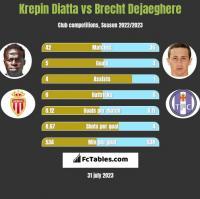 Krepin Diatta vs Brecht Dejaeghere h2h player stats